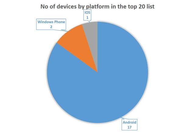 No of devices by platform in the top 20 list