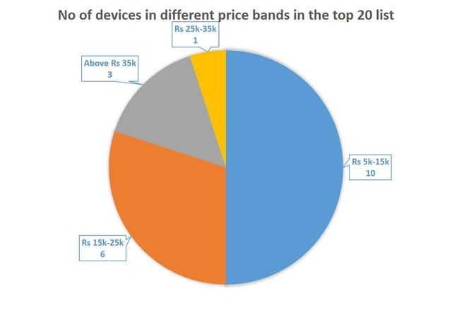 No of devices in different price bands in the top 20 list