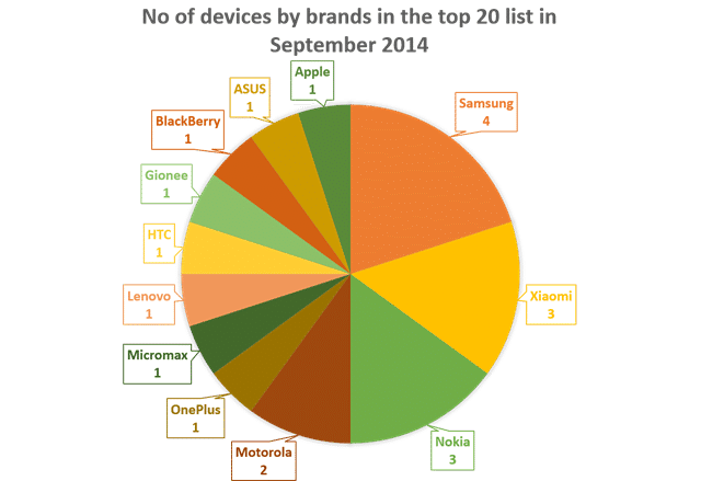 No of devices by brands in the top 20 list in September 2014