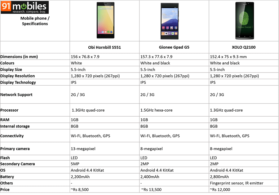 Affordable phablets compared image