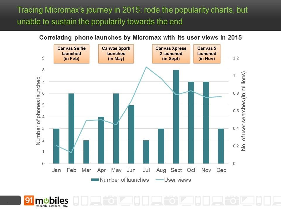 91mobiles_micromax_popularity_curve