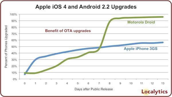 ota-updates