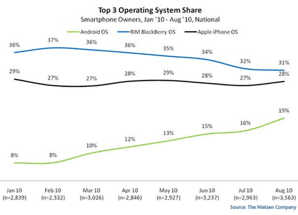 top-mobile-OS