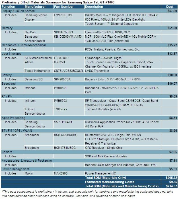 Galaxy-Tab-GT-P1000-Materials-Cost