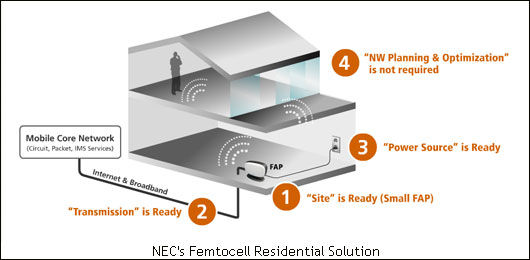 femtocell-deployment