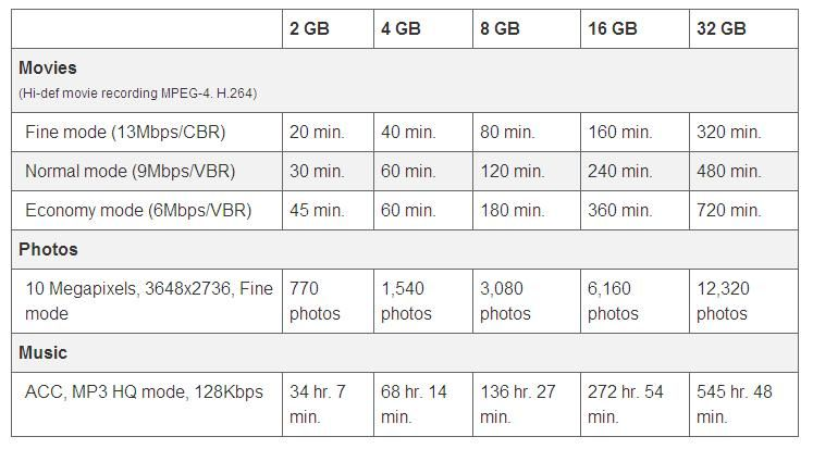memory-sd-grid-usage
