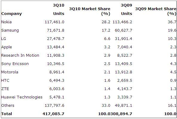 mobile-handset-marketshare-q3-2010