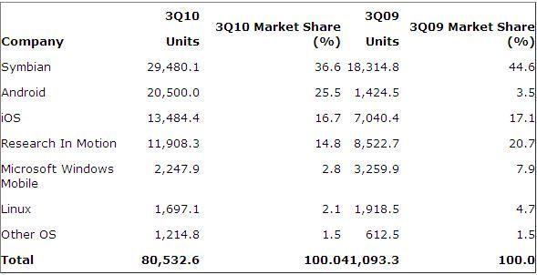 mobile-os-marketshare-q3-2010