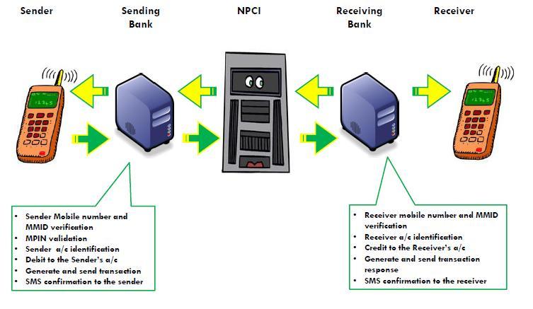 npci-imps-workflow