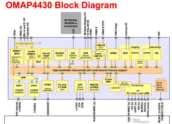 4430block_diagram