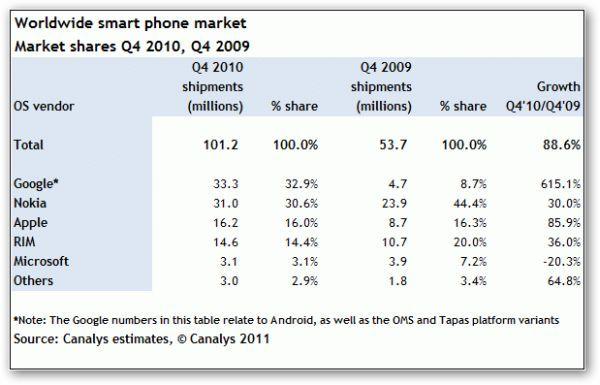 smartphone_sales