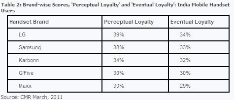 cmr-survey-brand-loyalty