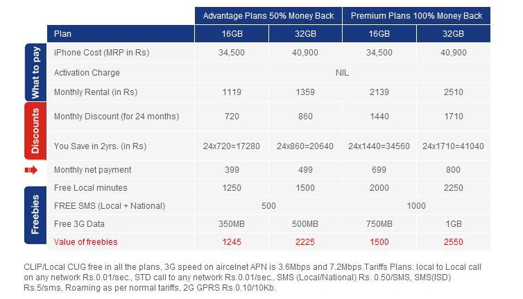 aircel-india-iphone-4