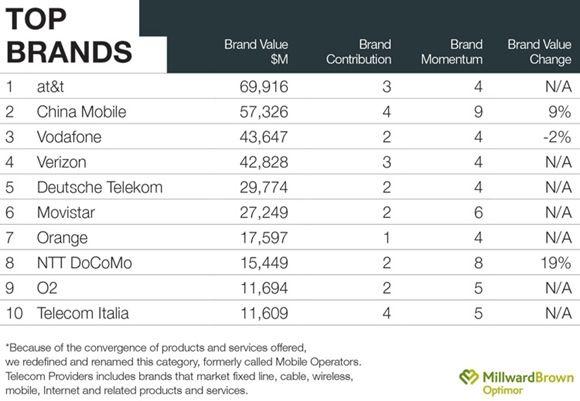 top-telecom-providers