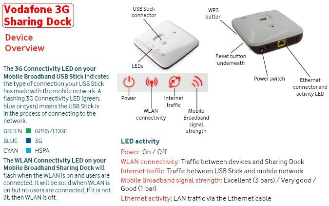 Vodafone-R101_Overview