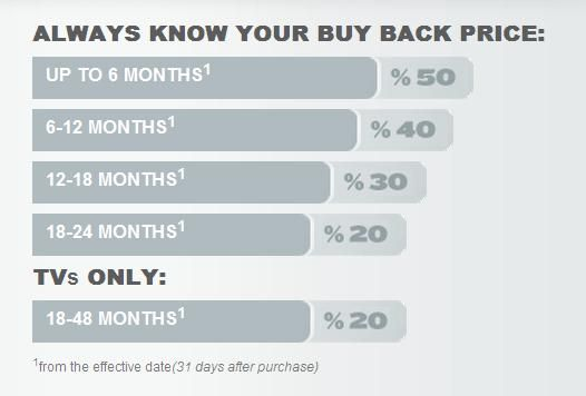 bestbuy-buyback-program