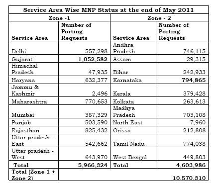 MNP-Data-As-on-30-May-2011