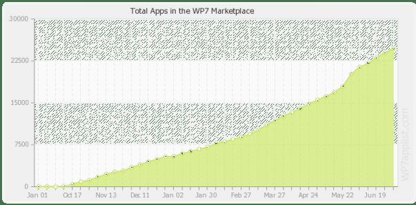 win-apps-totals