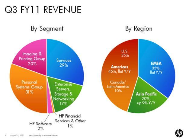 hp-revenue