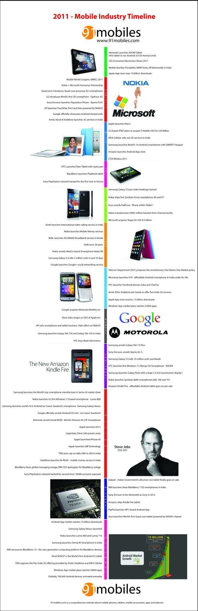 91m-2011-timeline-final