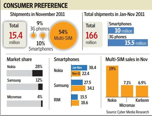 dual-sim-market-share-cyber-media-research-2012