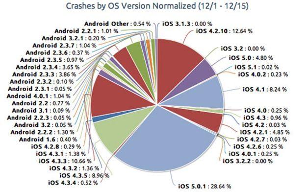 app-crashes