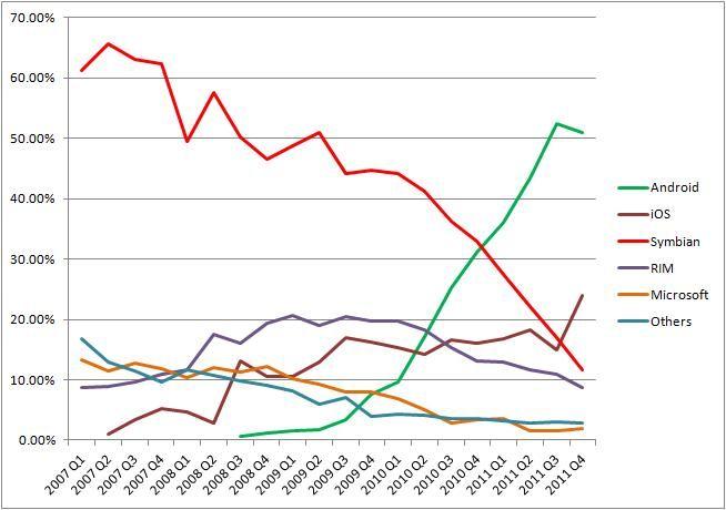 World-Smartphone-sales