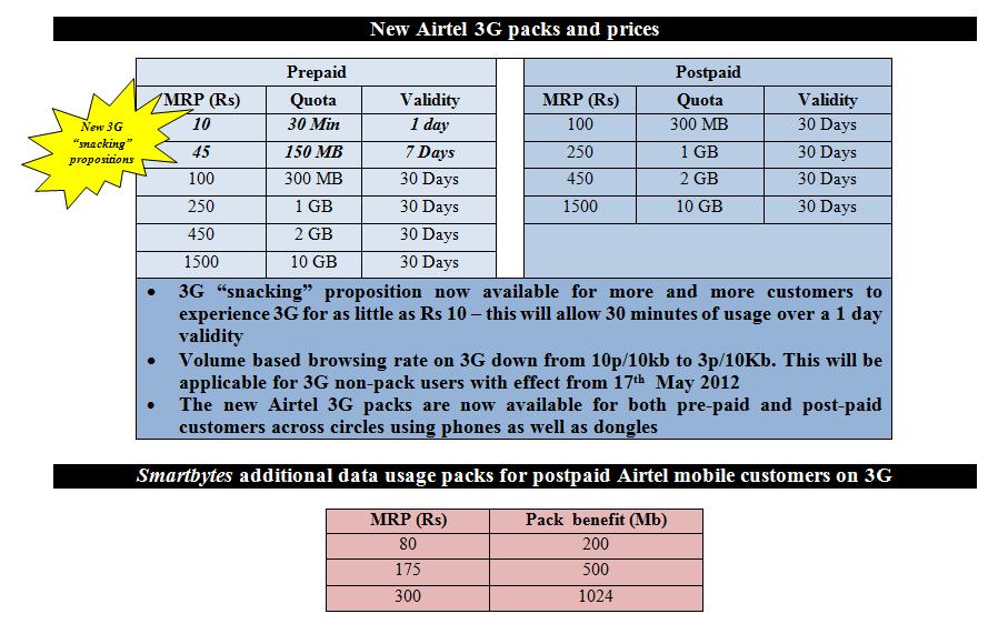 airtel-3g-plans-affordable