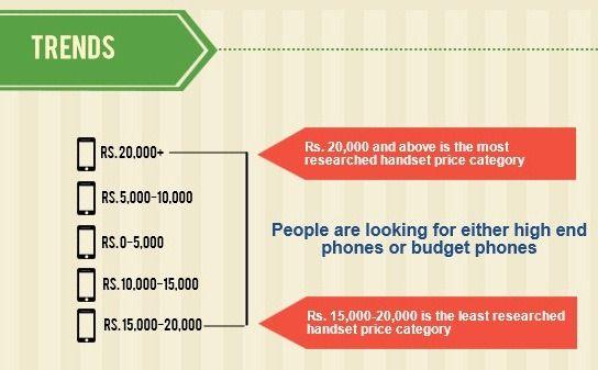 price-segment