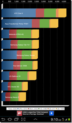 Quadrant Benchmark on Galaxy Tab 2