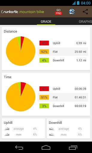 Runtastic Mountain Bike Matrics