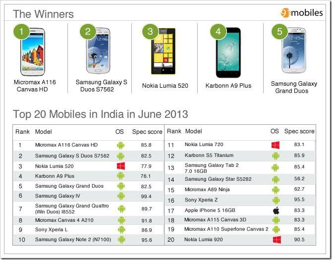 Top 20 Mobiles in India in June 2013