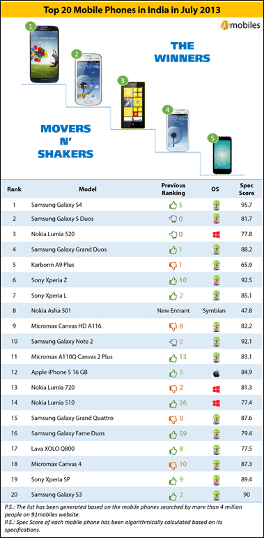 Top 20 Mobile Phones in India in July 2013