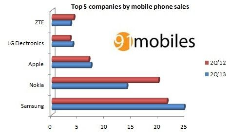 gartner-mobile-sales-1