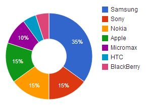 Brand Chart_December
