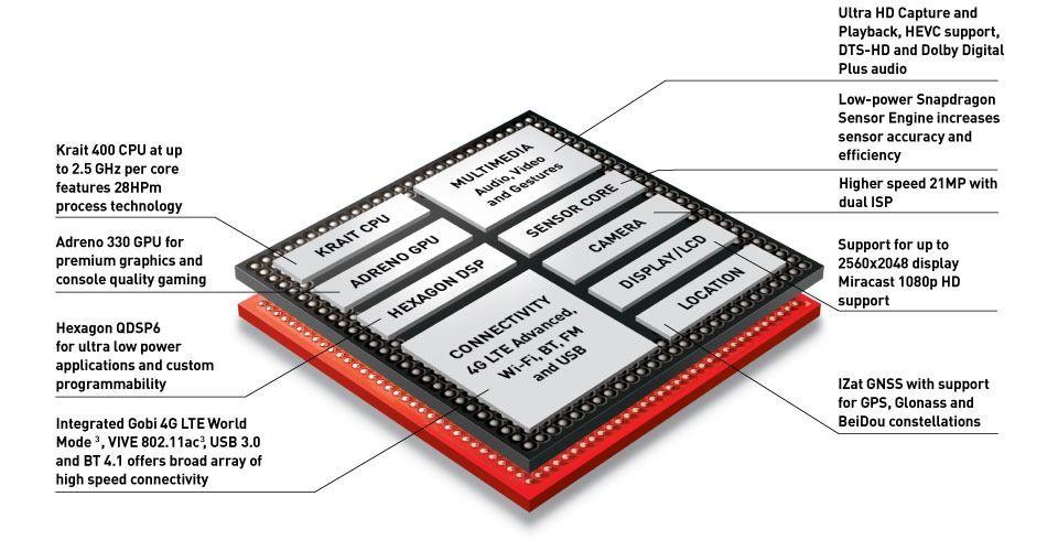 Qualcomm-Snapdragon-801.jpg
