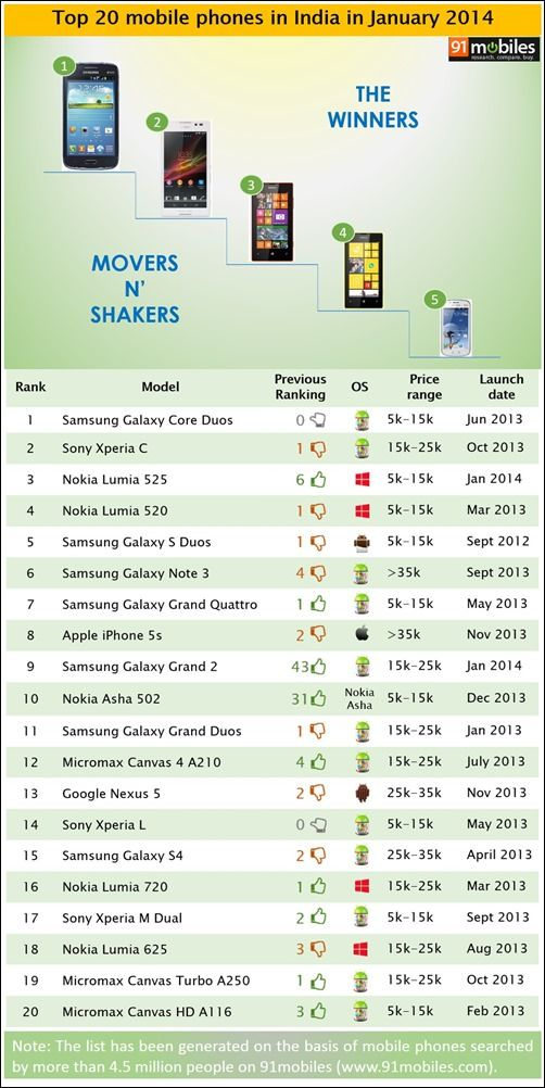 Top 20 mobile phones in India in January 2014