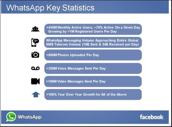 WhatsApp key statistics