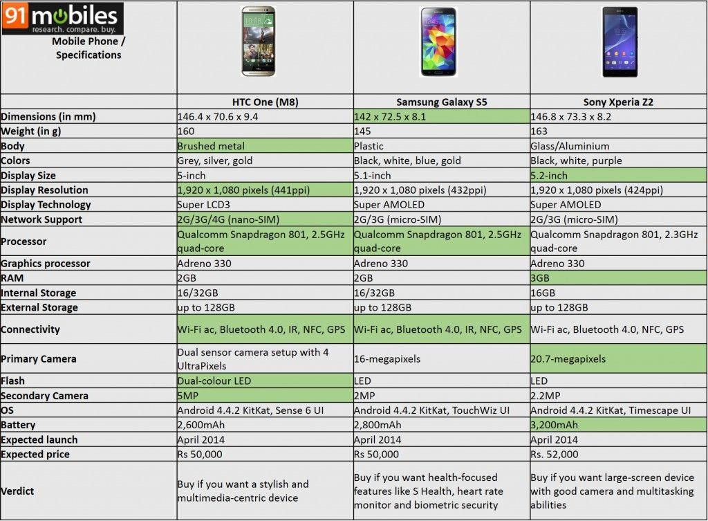 HTC One (M8) vs Samsung Galaxy S5 vs Sony Xperia Z2