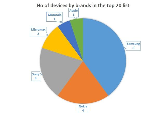 No of devices by brands in the top 20 list
