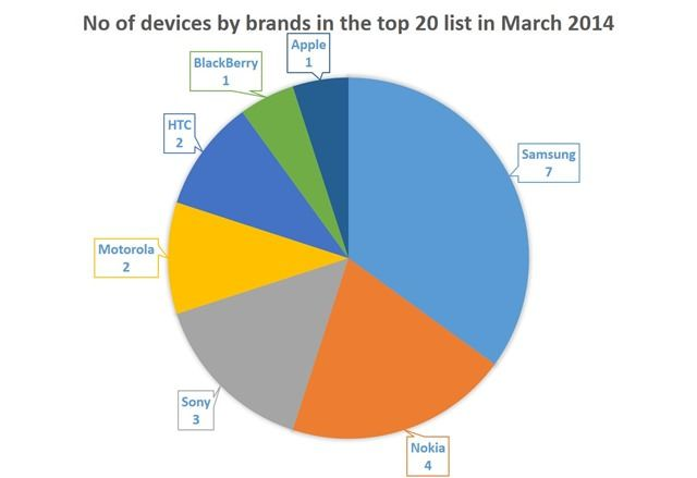 No of devices by brands in the top 20 list in March 2014