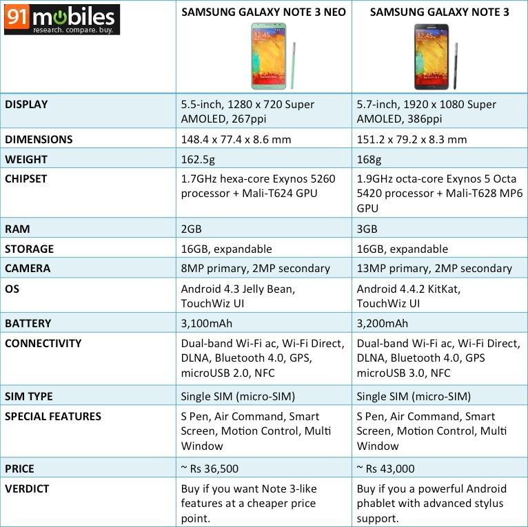 Note 3 vs Note 3 Neo_table