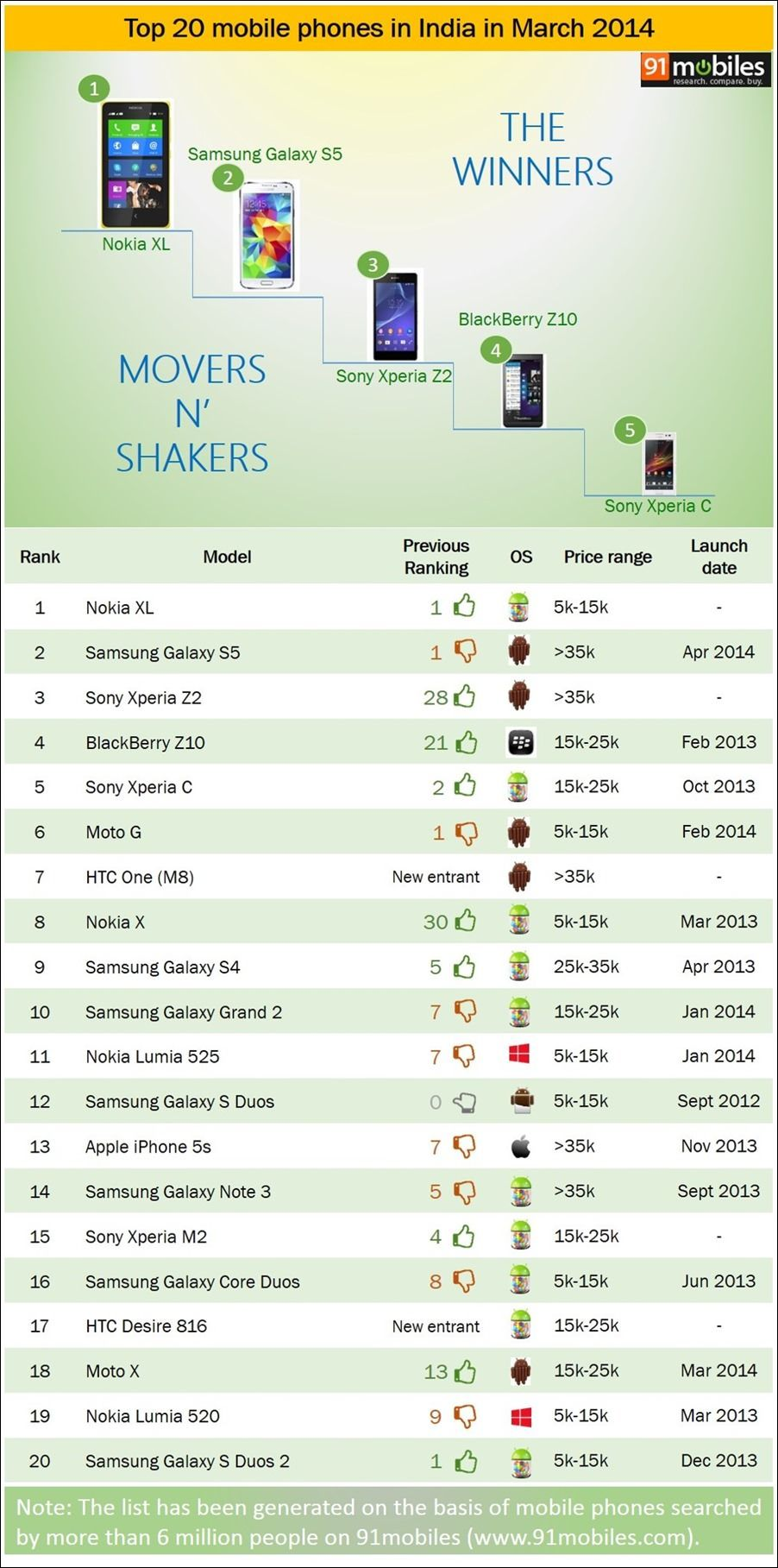 Top 20 mobile phones in India in March 2014