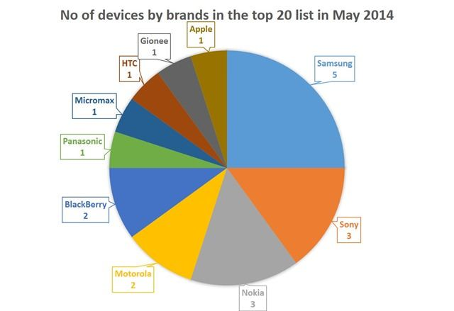 No of devices by brands in the top 20 list in May 2014