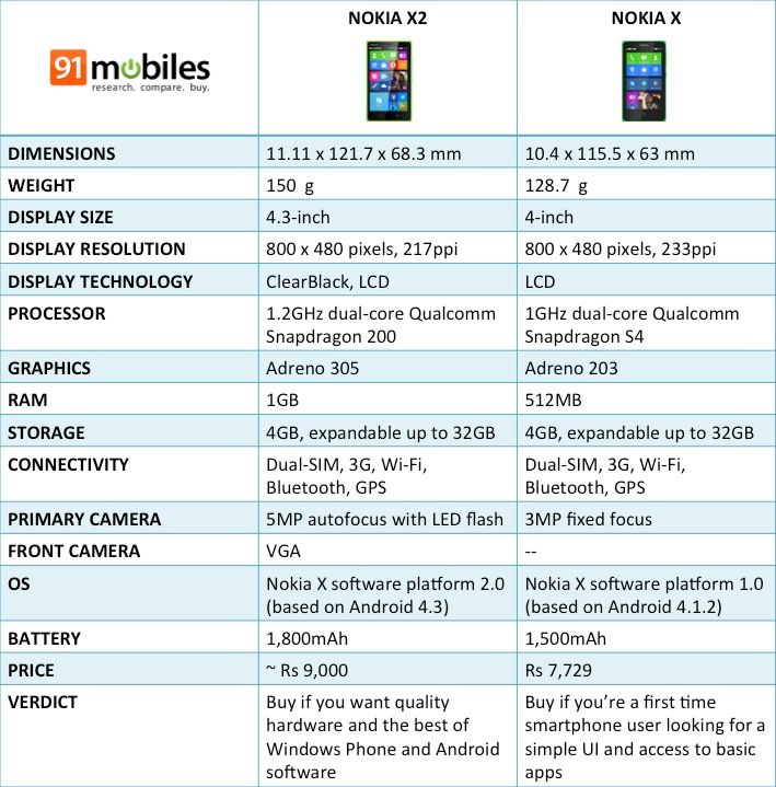 Nokia X and X2 comparison table