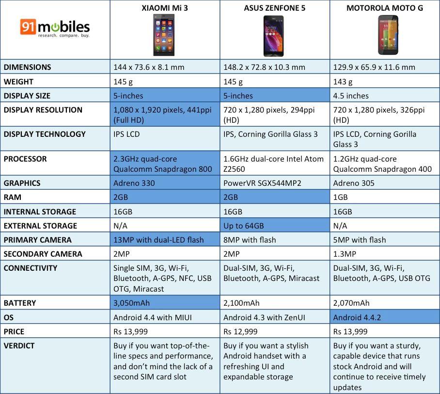 Mi3 vs Zenfone 5 vs Moto G