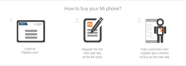 Xiaomi Mi 3 Flipkart