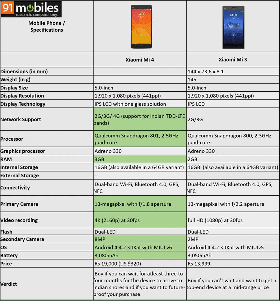 Xiaomi Mi 4 vs Xiaomi Mi 3 comparison table