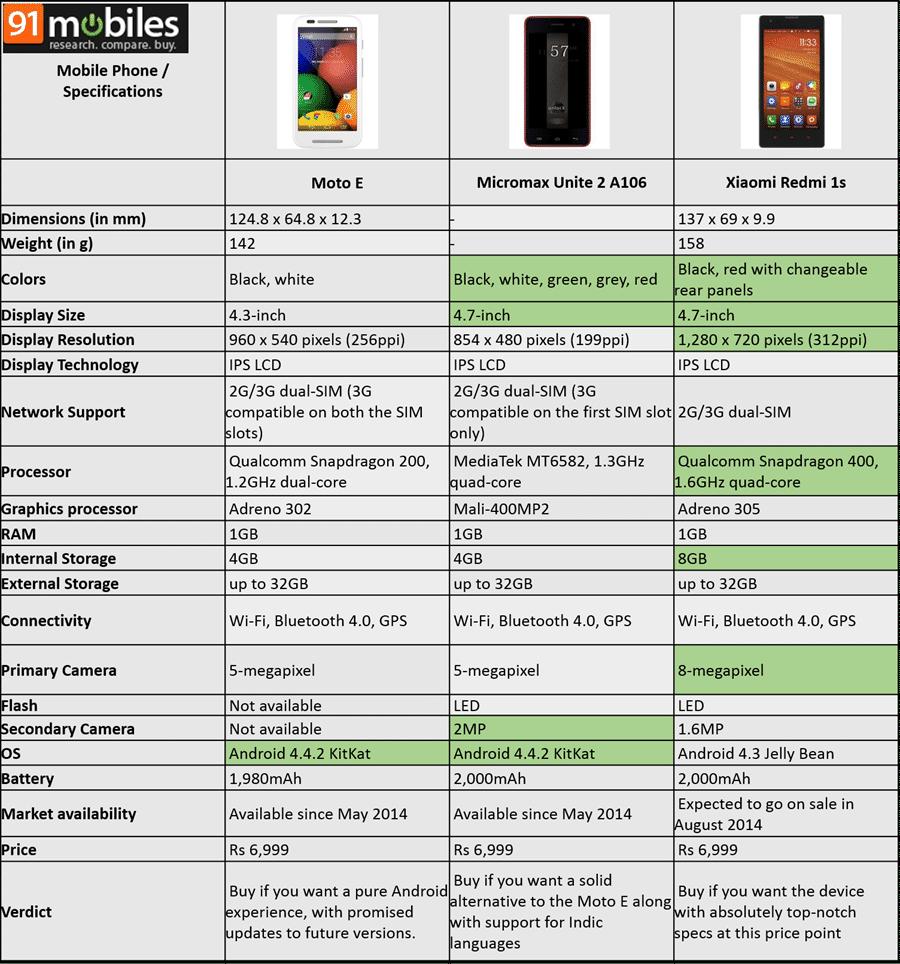 Xiaomi Redmi 1s vs Moto E vs Micromax Unite 2