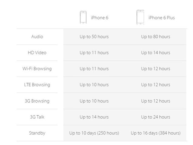 Apple iPhone 6 and 6 Plus battery life
